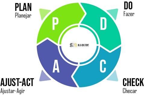 PDCA: técnica para planejamento financeiro empresarial